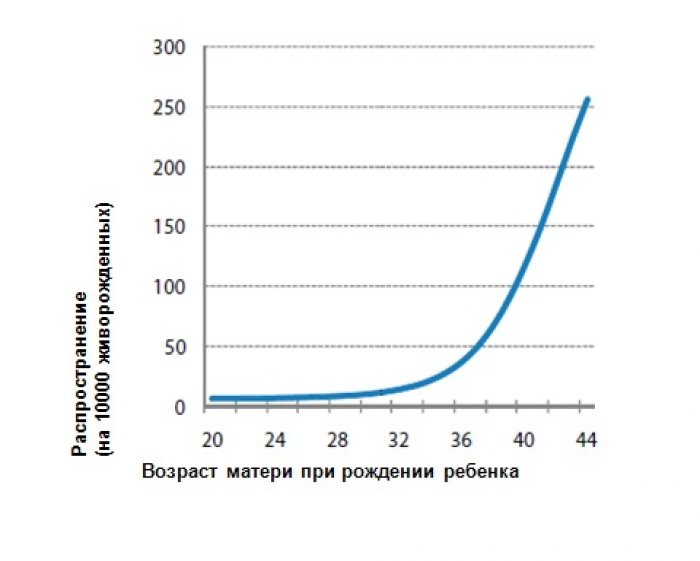 Высокий риск синдрома дауна статистика