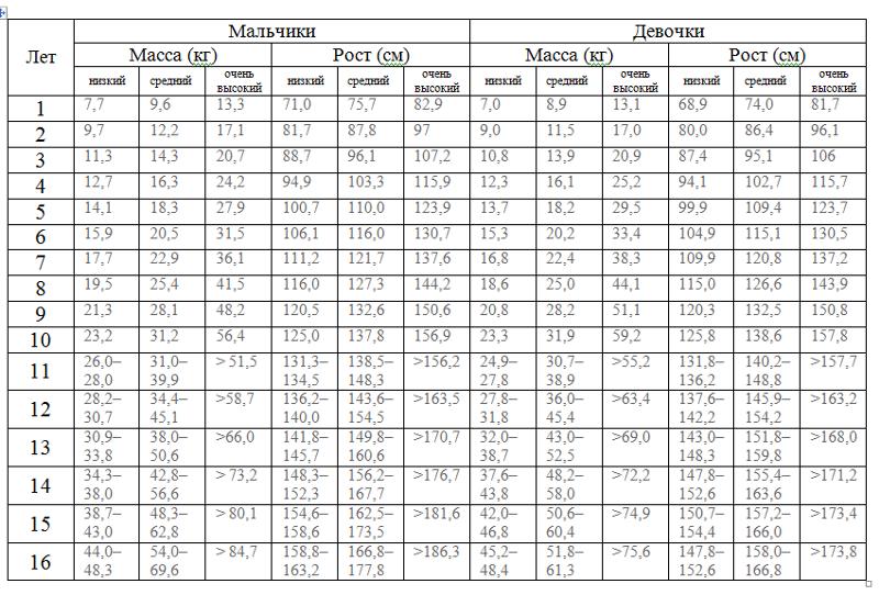 веса и возрасту таблицы роста по
