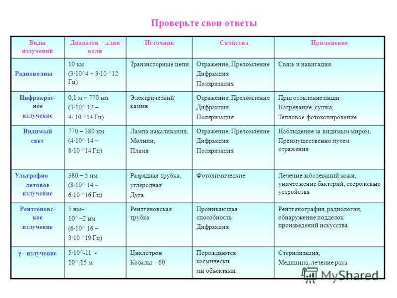 Вопросы и ответы  Доктор Комаровский