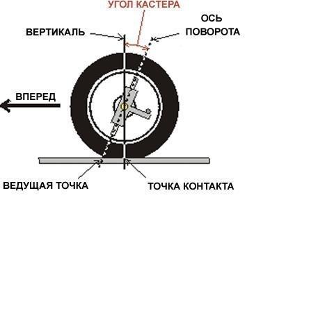Как называется колеса которые наклонены