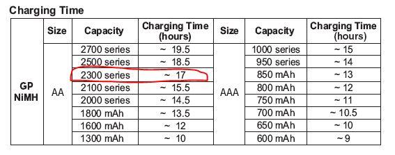 также может на сколько хватит аккумулятора для использования 24 ампер показывает, что для