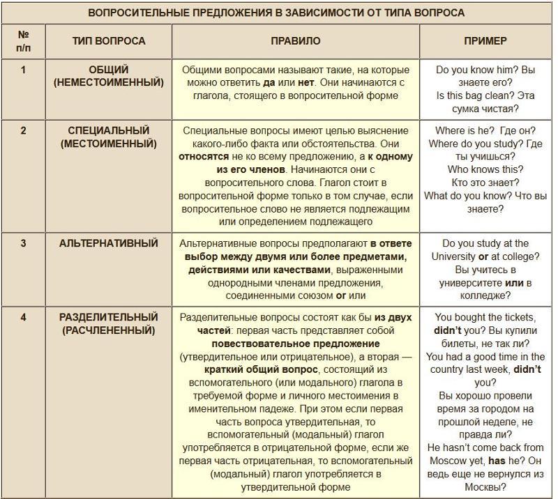 Таблица Три формы глагола в английском языке Глаголы