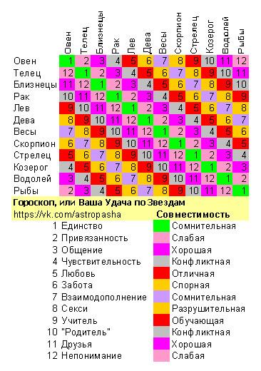 тетки научат таблица совместимости по гороскопу знаков зодиака российские девушки способны