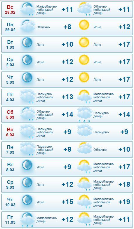 Погода в салониках на 10