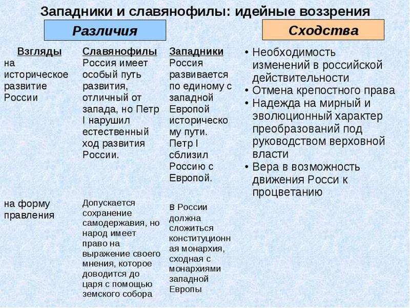 Славянофилы и отмена крепостного прпва