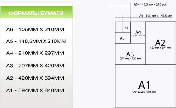 7052c566349a Лист формата A3 имеет размер 297×420 мм и получается разрубанием листа A2  пополам без остатков и запасов. Примерно такой формат имеют газеты-таблоиды.