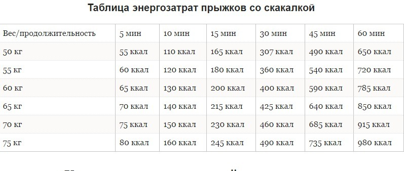 На сколько кг можно похудеть за неделю  на сколько