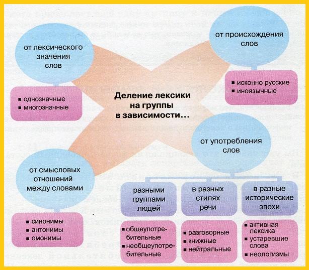 историческое формирование лексико-семантической системы русского языка термосопротивления