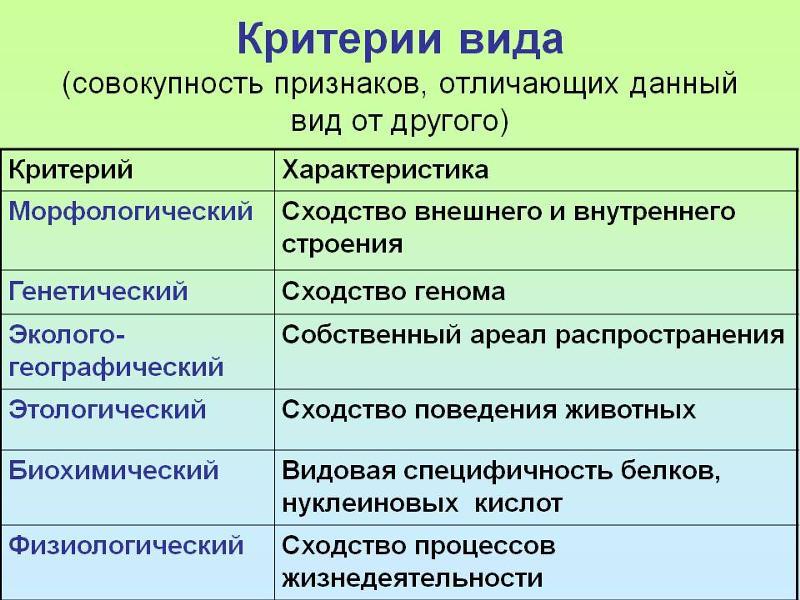 таблицу вида составить критерия