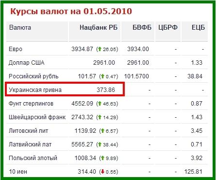 гривны на рубли конвертер часть зарплаты