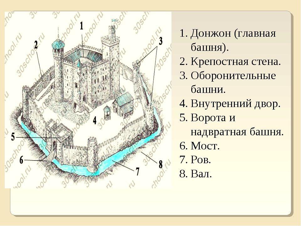 схема средневекового замка картинки лучше