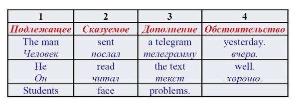 Построение предложений в английском языке Схемы