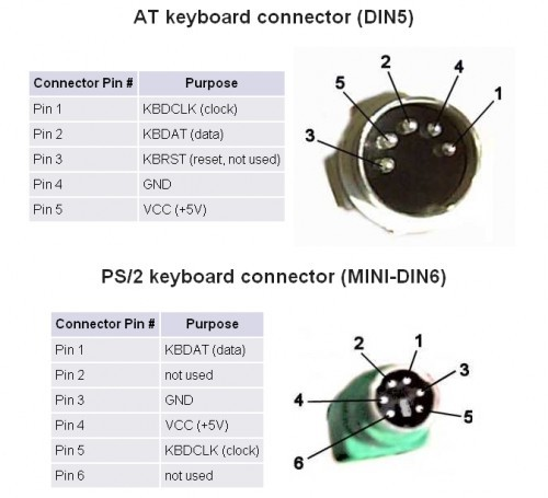 Electronics 2000 Pin-outs DIN Connectors