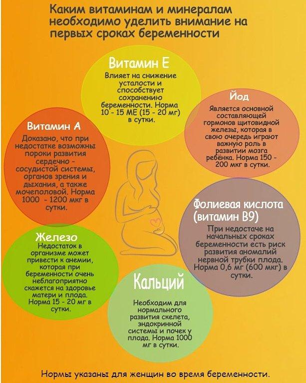 Какая Диета У Беременных. Правильное питание для беременных