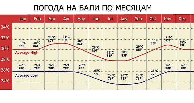 Italy weather by month, and the water temperature