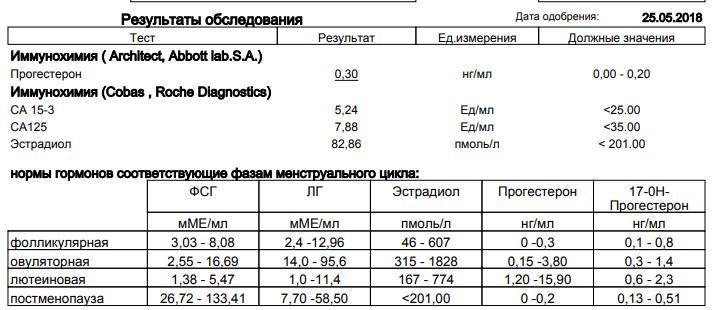 Онкомаркеры на по предстательной анализ крови на анализы как белгороде в сдать гормоны