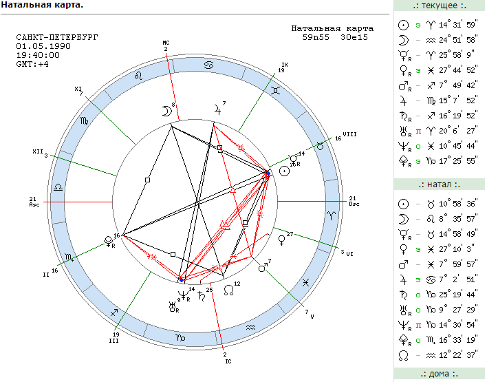 Богатство в гороскопе