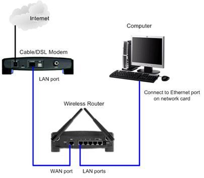 an overview of the benefits of the cable modem