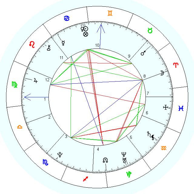 Совместимость знаков Зодиака в любви и в браке  Гороскоп