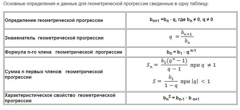 Ответы mail ru Напишите все формулы Геометрической прогрессии  Напишите все формулы Геометрической прогрессии пожалуйста Сегодня контрольная а я не понимаю как решать