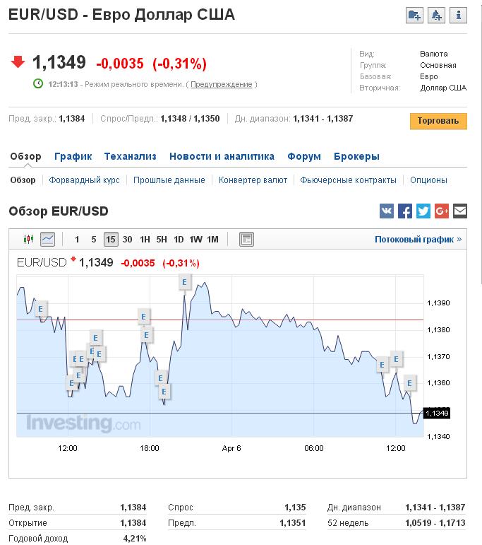 Лучший курс продажи евро в г. Санкт-Петербург сегодня