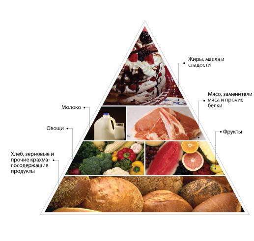 Сахарный диабет 1-го типа Википедия