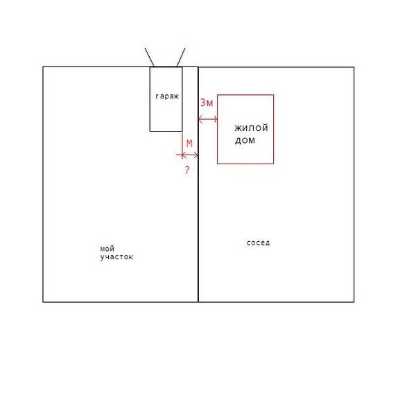 границы постройки гаража на земельном участке