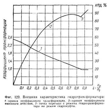 Шпаргалка Гидротрансформатор Графическая Безразмерная Характеристика