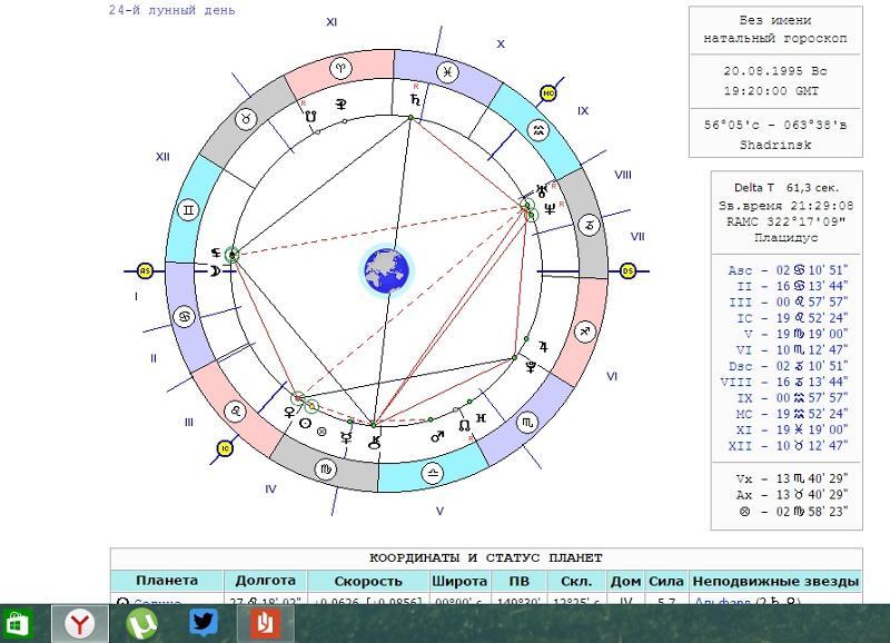 Под каким знаком зодиака находится израиль