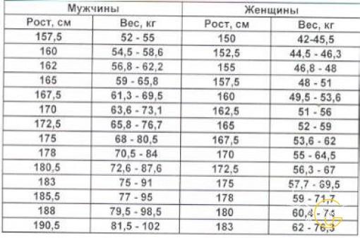 какой вес должен быть при росте 164