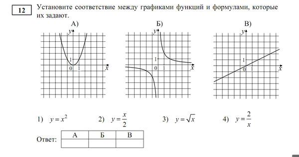 Установить соответствие между функциями и их графиками