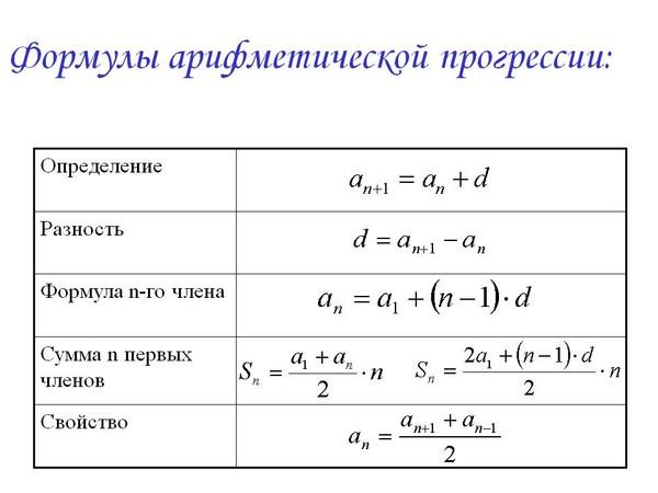 Ответы@Mail.Ru: дана арифметическая прогрессия (аn) для ... прогрессия