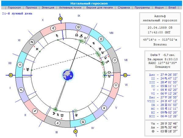 формулу гороскоп рак на март карьера перезревшая старая