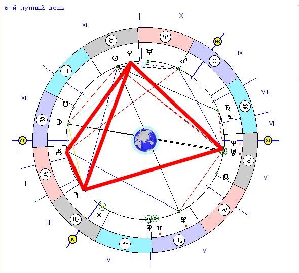 Планеты в домах Соляра  astromeridianru
