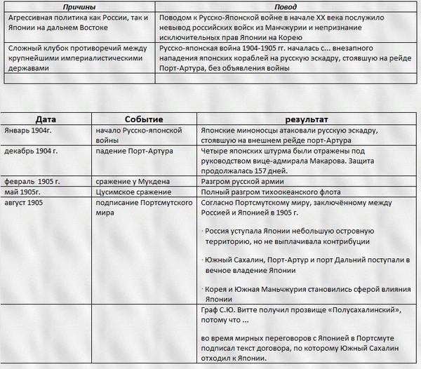 Таблица истории класс по ход 9 русско-японской войны гдз
