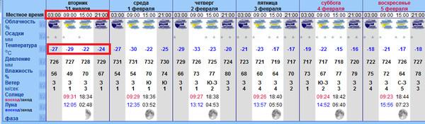 погода улан удэ на сентчбрь