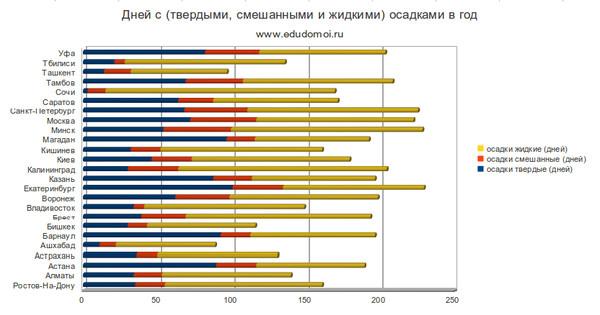 Окна стеклопакеты продолжительность светогого дня в уфе Московская