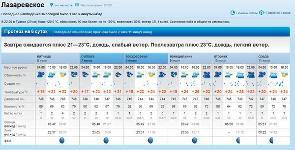 температура в углегорске амурская область на ноябрь 2016 качественное финское белье
