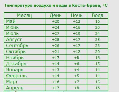Температура воды аликанте по месяцам