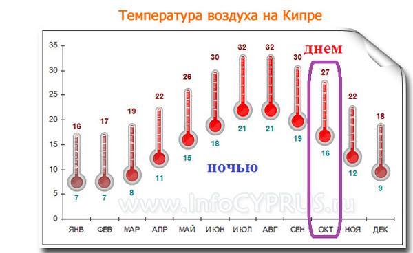 Температура на кипре в апреле