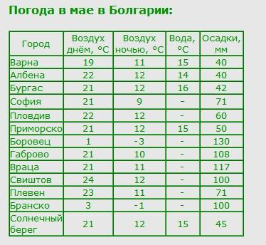 погода в болгарии в конце сентября уменьшения этих падений