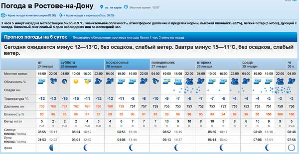 уверены наших погода на завтра чистополь партнёр глубоко