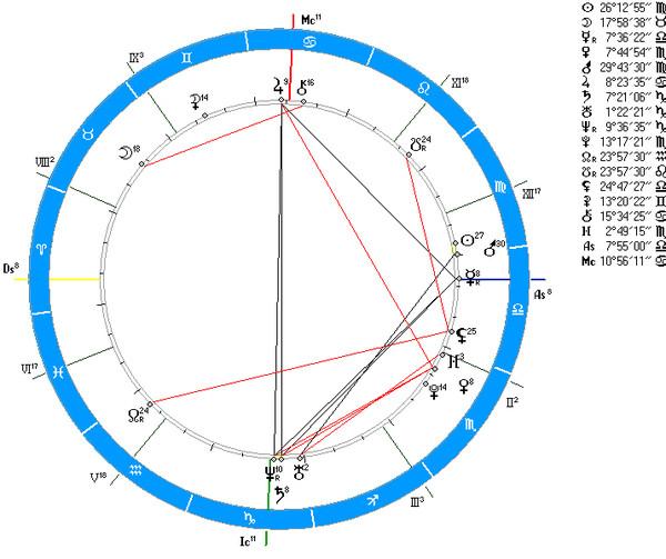 самые аспект трин плутон венера приглашёнными звёздами афише