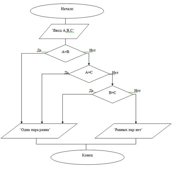 Помогите составить блок-схему