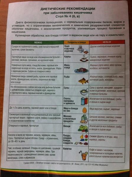 Щадящая Диета При Заболеваниях Кишечника Меню. Правильная диета для больного кишечника, особенности питания в период обострения и примерное меню