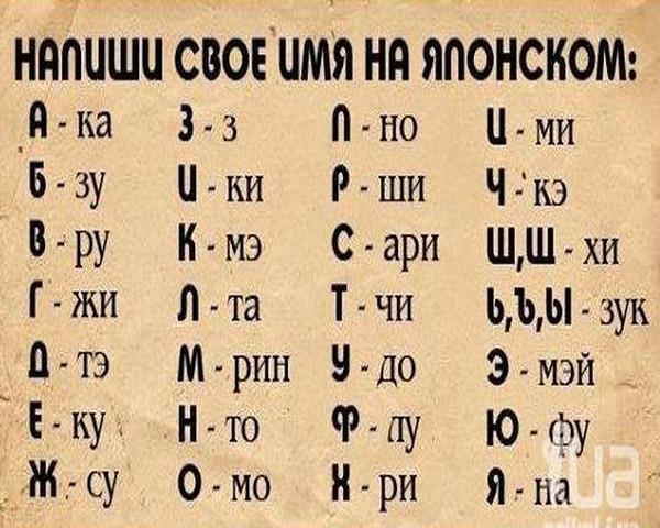 В разных документах написано имя по разному