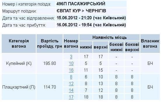 знаках зодиака цена билета на поезд харьков-запорожье Лисина