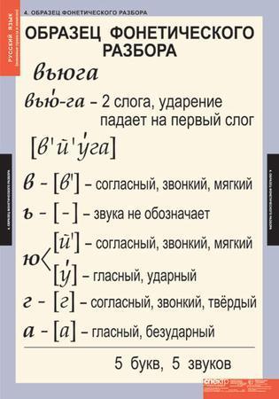 Морфологический разбор слова что это такое