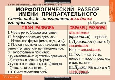 Сайт учителя русского языка гвоздиковой елены ивановны морфемный.