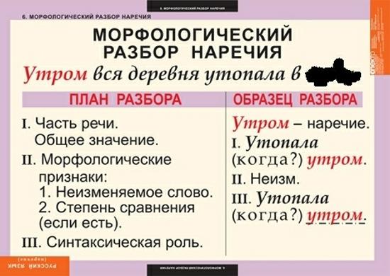 Морфологический разбор слов